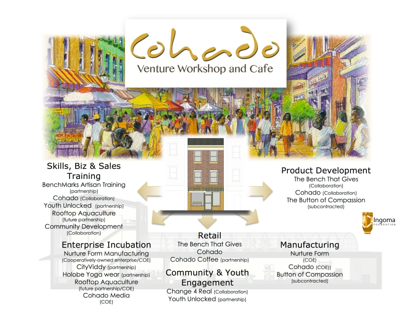 Cohado Cafe Business Model